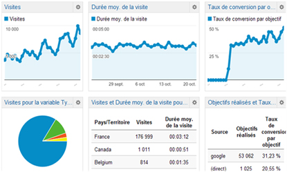 conseil webmarketing referencement